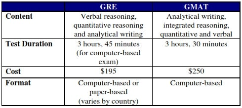 How much difference does GMAT make?