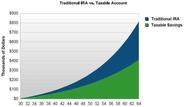 Trading options in ira accounts