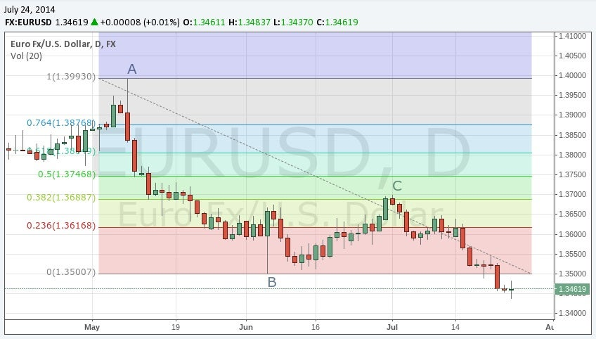 Forex 2 hour chart excel
