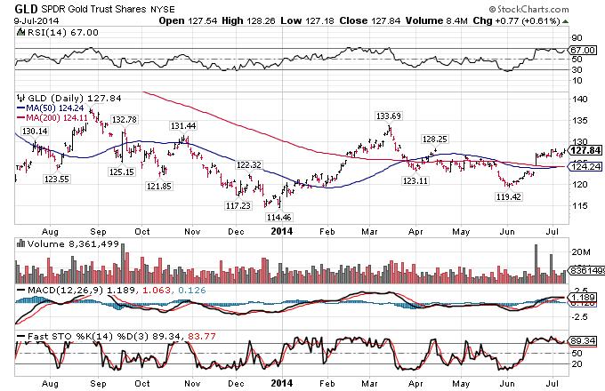 gold spdr chart