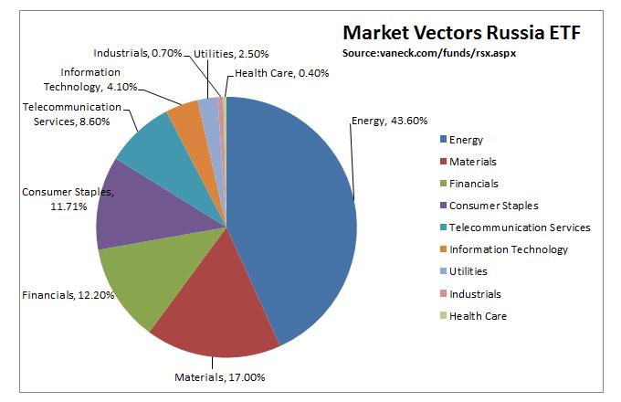 ETF на российские акции стал лидером роста с начала года