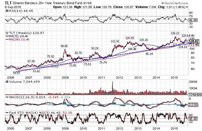 Treasury bond trading strategies