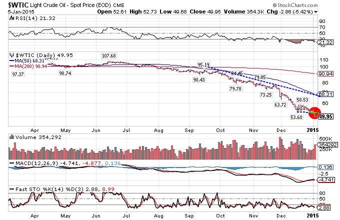 stock trading using rsi