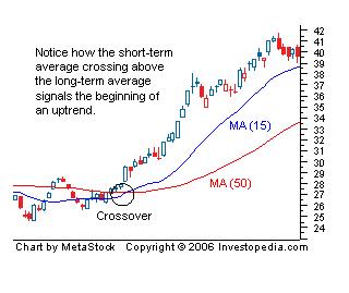 Dma options trading