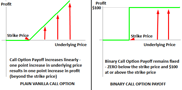 What is the difference between binary options and day trading