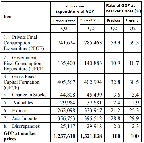 India GDP Report