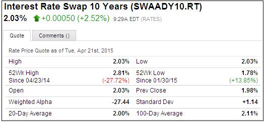 Fx swap rates quotes