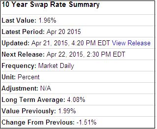 Interest Rate Swap Quote