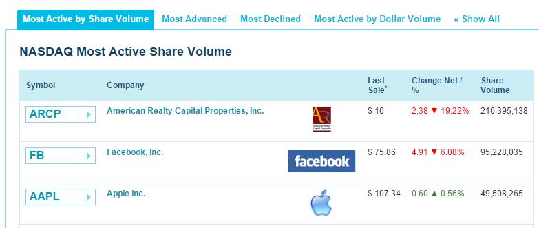 nasdaq most active penny stocks
