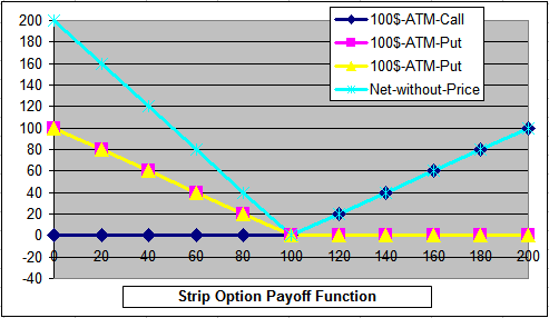 Strip Option Payoff Function