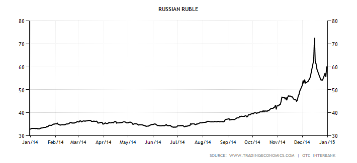 Russian stock options