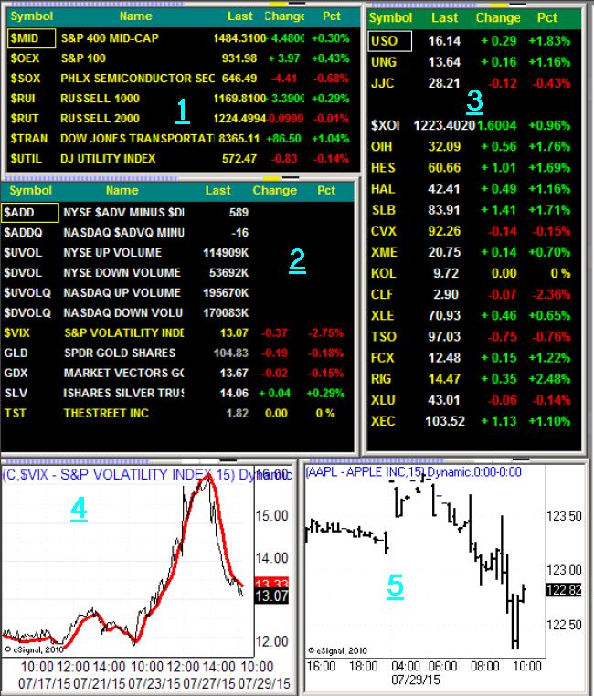 eSignal Trading Screen