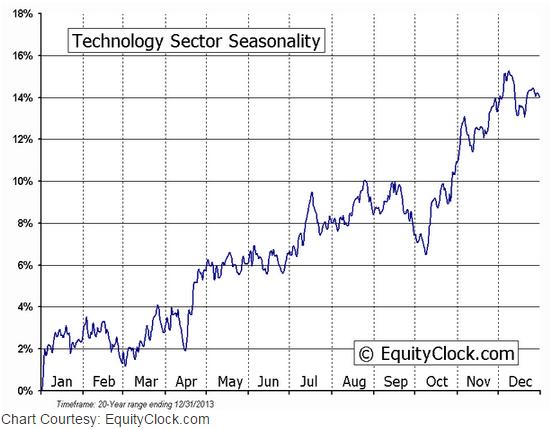 Technology Seasonality