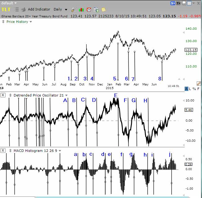 Bond trading signals