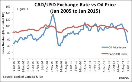 Canadian forex currency exchange