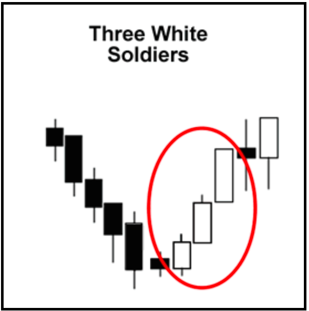 3 white soldiers forex