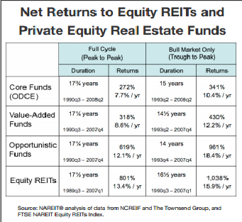 Net returns of REITs vs PEREs