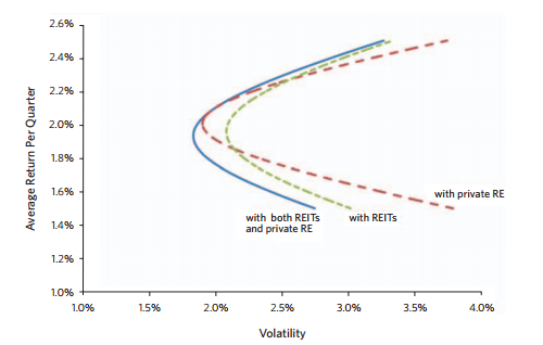 Efficient portfolio sets with REITs and PEREs