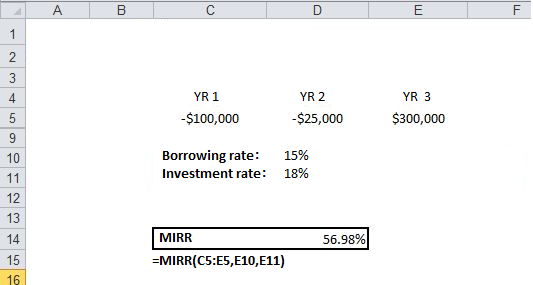 Calculating the Internal Rate of Return Using Excel | Investopedia