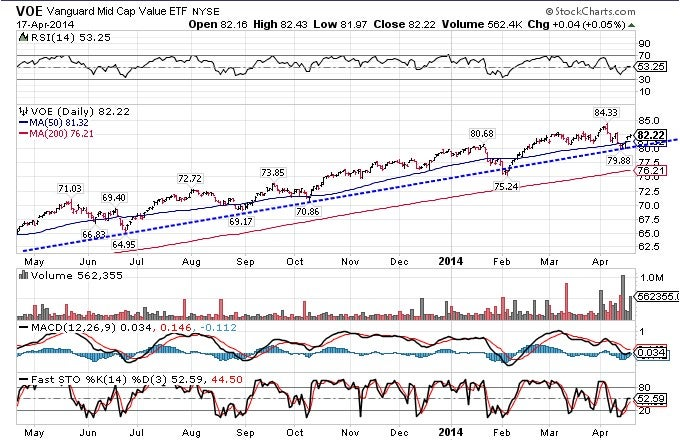By comparing the two charts below, you'll notice that both funds are trading within a strong uptrend.
