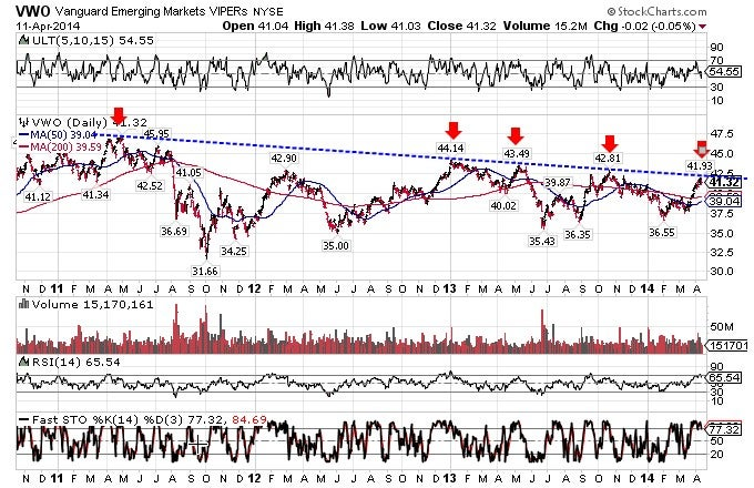 The downward pressure in the emerging markets is nicely shown on the chart of Vanguard Emerging Markets ETF.