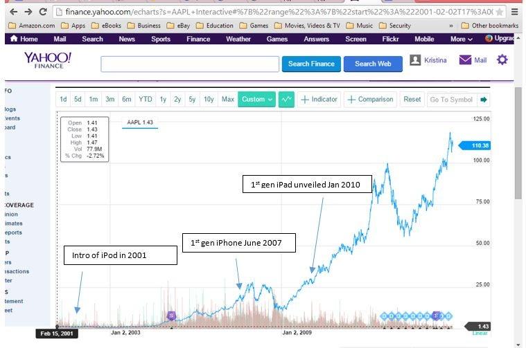 What Lies Ahead For Apples Pe Ratio Investopedia