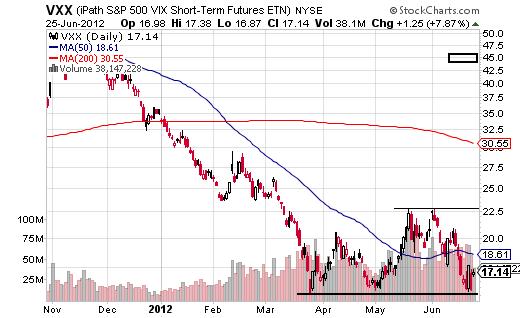 inverse etfs to own if the market tanks