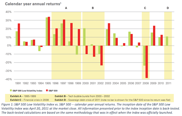 An Investment Strategy for Market Volatility
