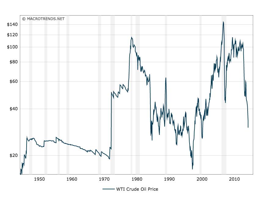 5 Stocks To Buy Before Oil Rebounds Investopedia