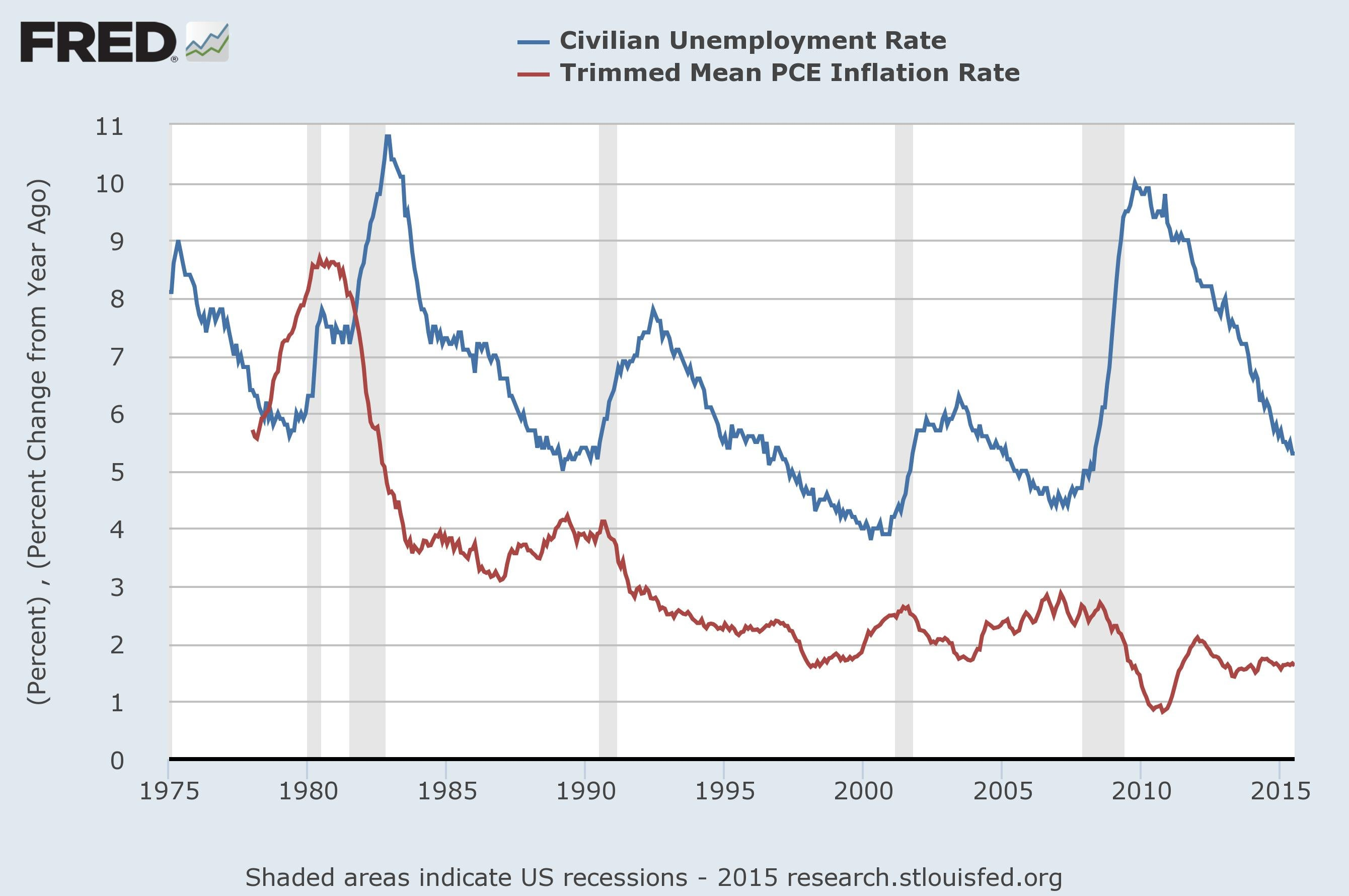 inflation and unemployment relationship The relationship between economic growth and inflation the relationship of these macroeconomic variables is critical for the.