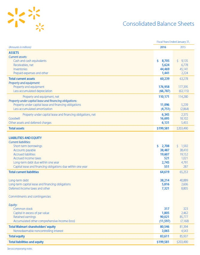 walmart balance sheet Reading The Balance Sheet