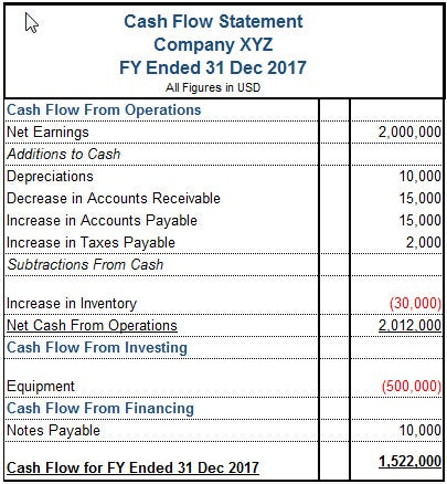 cash flow statements examples