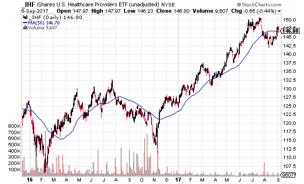 Daily technical chart for the iShares U.S. Healthcare Providers ETF (IHF) in an uptrend