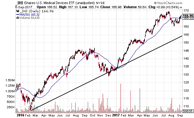 Technical chart showing the iShares U.S. Medical Devices ETF (IHI) in an uptrend with a trade opoortunity