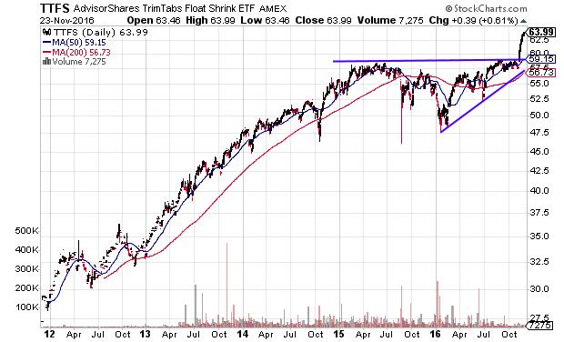 actively managed etfs that beat the market ttfs spy investopedia