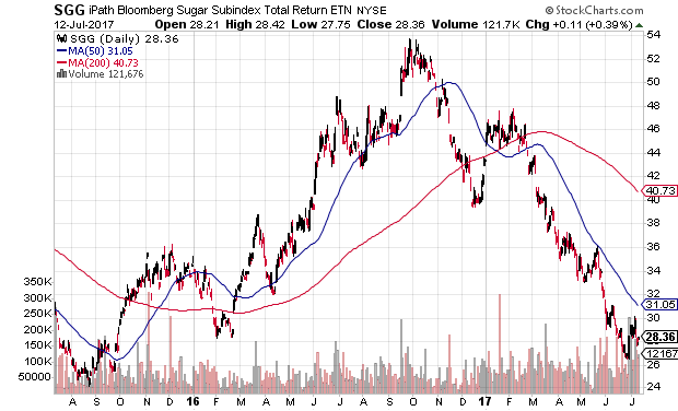 Technical chart showing the iPath Bloomberg Sugar ETN (SGG) in a downtrend
