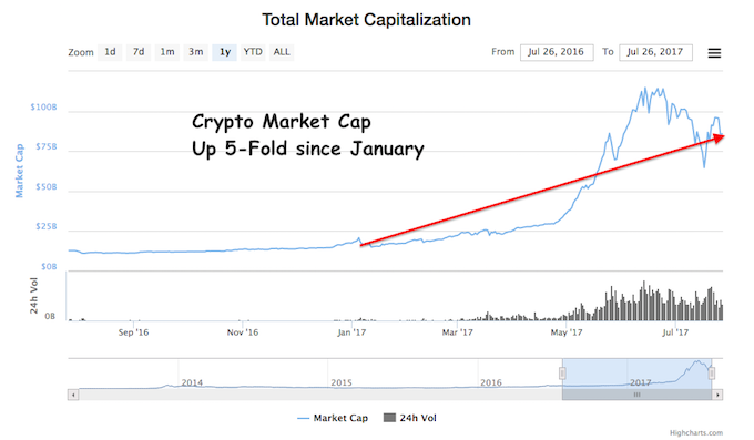 live cryptocurrency market cap)