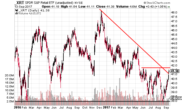Technical chart showing the SPDR S&P Retail ETF (XRT) in a downtrend and approaching resistance
