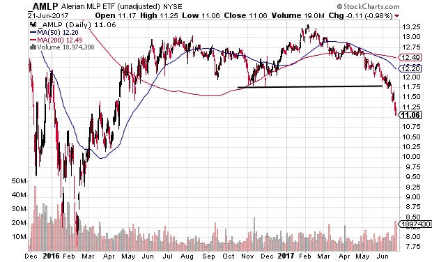 Chart showing the Alerian MLP ETF (AMLP) with a major downside trend reversal