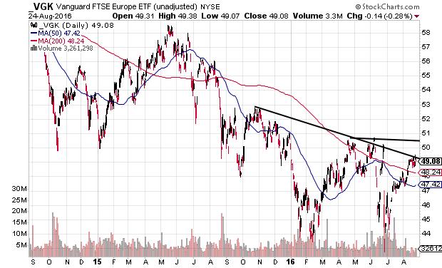 VGK daily chart trading near major resistance level
