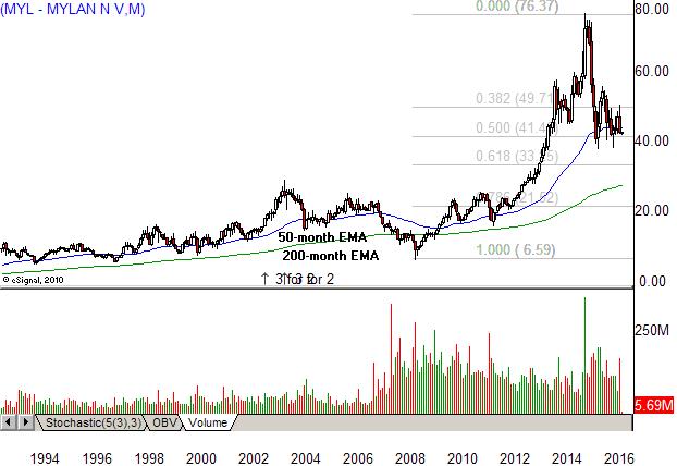 Vrx Stock Quote New Is Mylan The Next Valeant Trade MYL VRX Investopedia