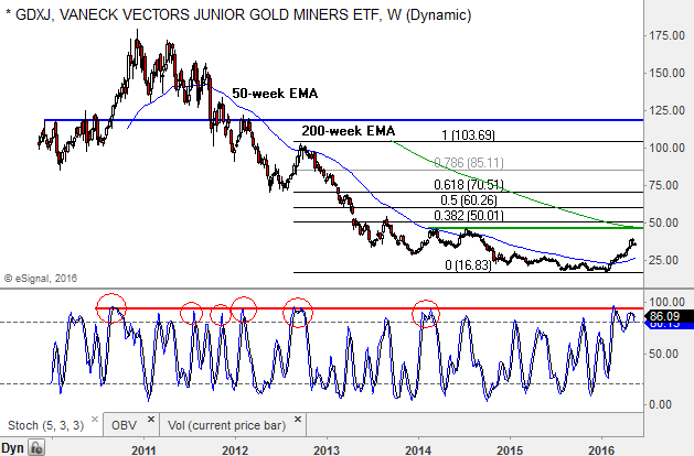 Junior gold miners ready to shake out weak hands gdxj gdx