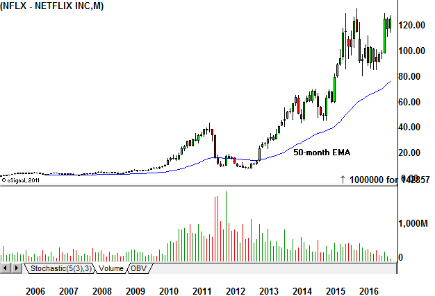 netflix setting up for 2017 breakout  nflx  t