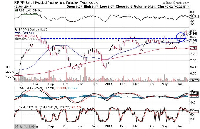 Technical chart showing the performance of the Sprott Physical Platinum and Palladium Trust (SPPP) over the past year