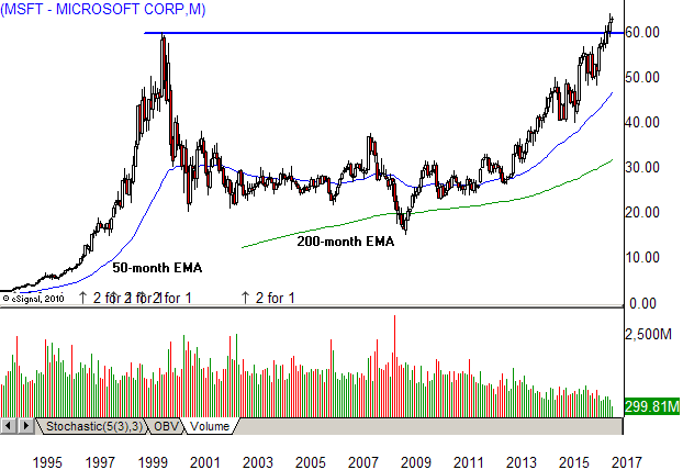 the stock broke out of a 3 year basing pattern in 1989 and entered a powerful trend advance that produced an astounding seven stock splits into the december
