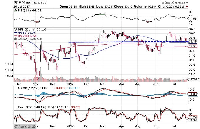 Technical chart showing the performance of Pfizer Inc. (PFE) stock