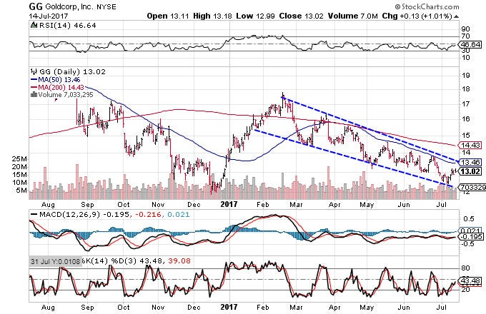 Technical chart showing the performance of Goldcorp Inc. (GG) stock
