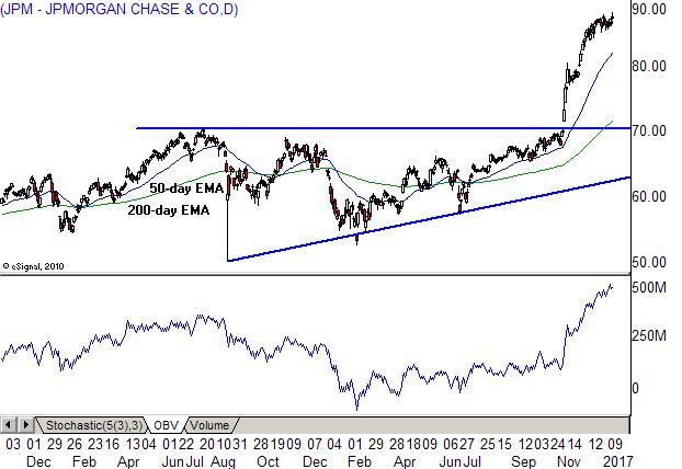 Jpm stock chart mendi charlasmotivacionales co