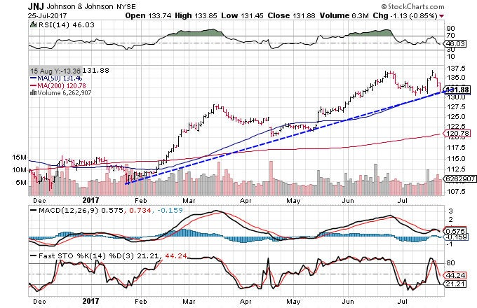 Technical chart showing the performance of Johnson & Johnson stock