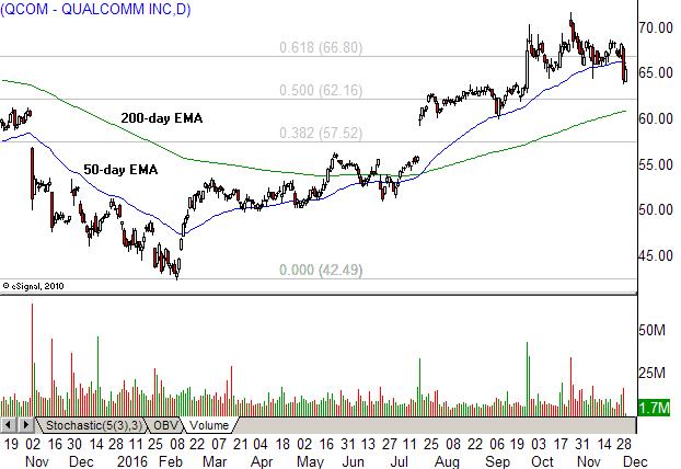 3 tech stocks to buy for the bounce  msft  txn
